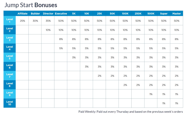 MDC Compensation Plan Jump Start Bonuses