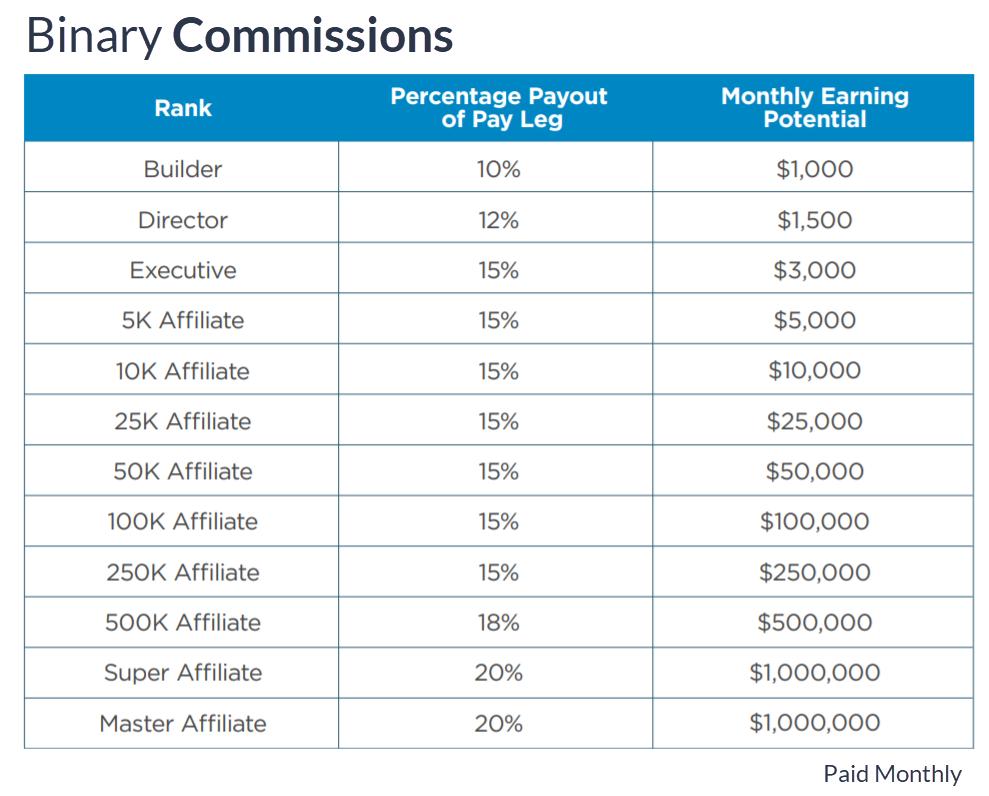 MDC-HempWorx Compensation Plan Binary Commissions