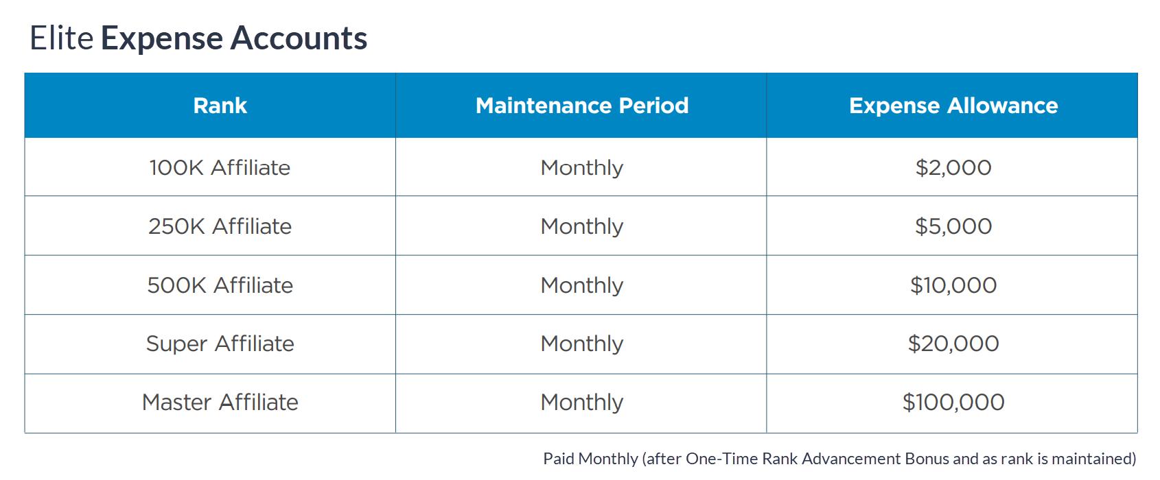 Mdc Compensation Plan Elite Expense Account Chart V2