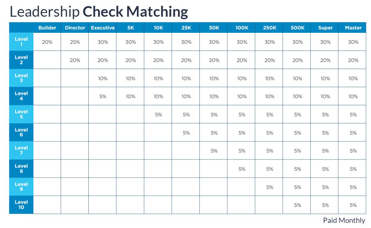 MDC-HempWorx Compensation Plan Leadership Check Matching