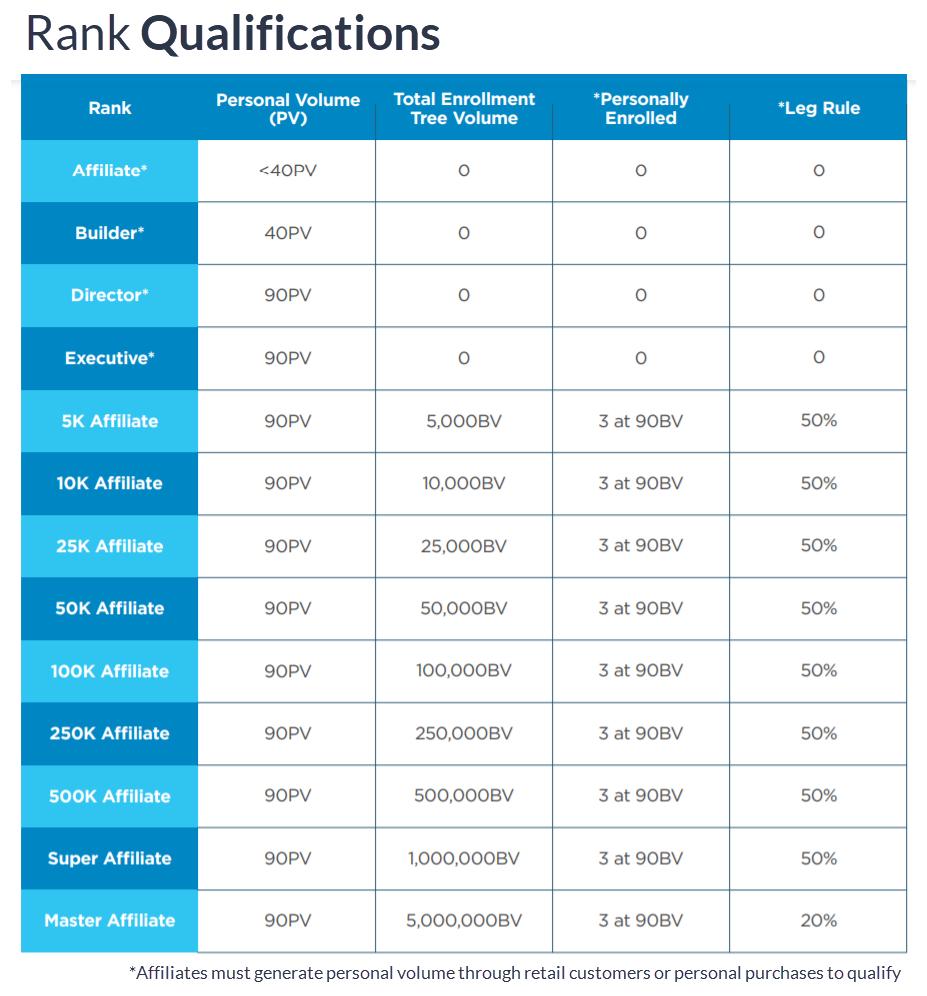 MDC-HempWorx Compensation Plan Rank Qualifications Chart