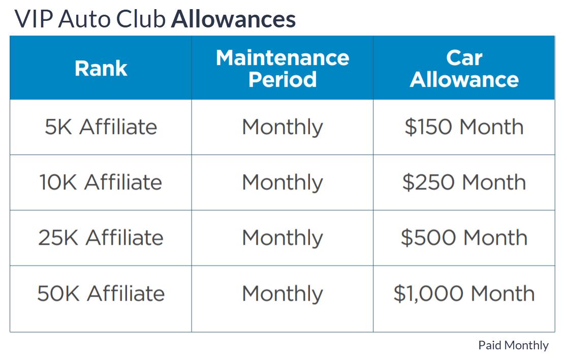 MDC Compensation Plan Vip Auto Club